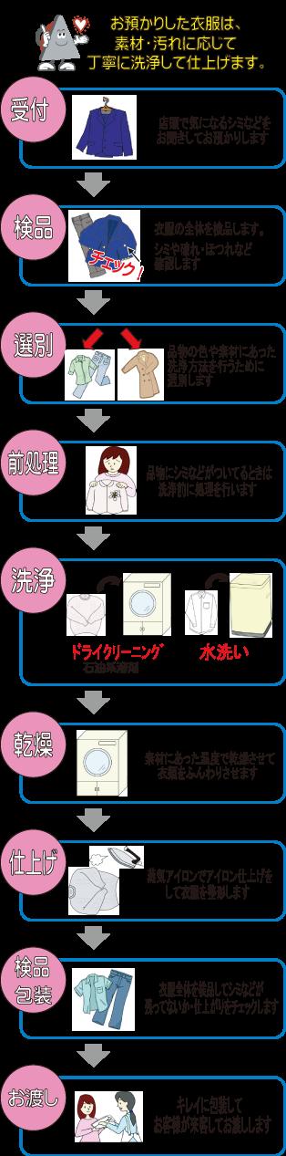 Laundry_process